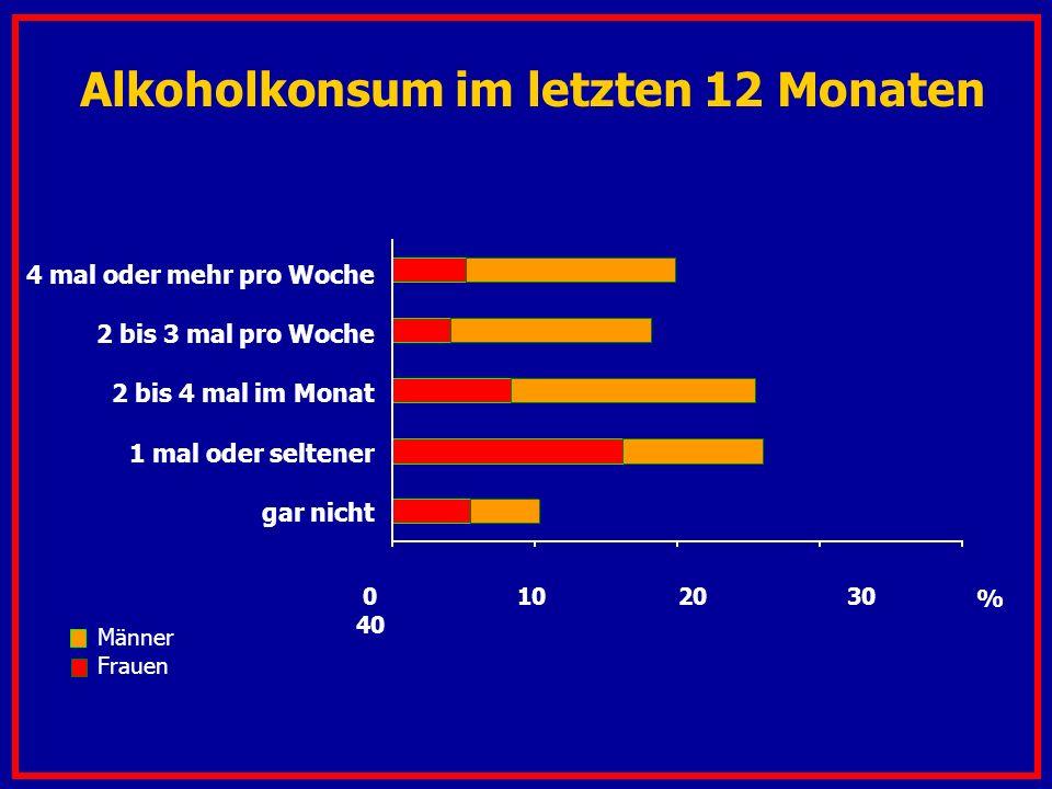 Männer Frauen % 0 10 20 30 40 4 mal oder mehr pro Woche 2 bis 3 mal pro Woche 2 bis 4 mal im Monat 1 mal oder seltener gar nicht Alkoholkonsum im letzten 12 Monaten