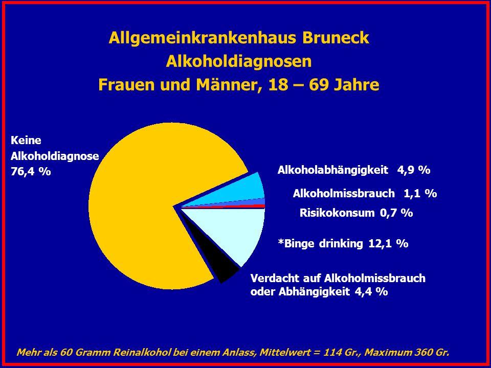 Allgemeinkrankenhaus Bruneck Alkoholdiagnosen Frauen und Männer, 18 – 69 Jahre Keine Alkoholdiagnose 76,4 % Alkoholabhängigkeit 4,9 % Risikokonsum 0,7 % Alkoholmissbrauch 1,1 % Verdacht auf Alkoholmissbrauch oder Abhängigkeit 4,4 % Mehr als 60 Gramm Reinalkohol bei einem Anlass, Mittelwert = 114 Gr., Maximum 360 Gr.