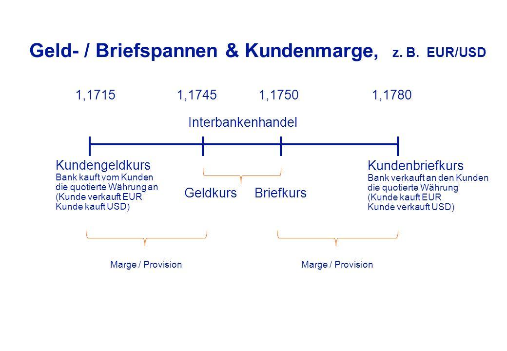 Geld- /Briefspannen & Kundenmarge EUR = 1,1745 - 1,1750 USD uExporteur möchte USD verkaufen und EUR kaufen uDie Bank kann die Position im Interbankenhandel zum Briefkurs glattstellen –Bank kauft EUR / verkauft USD zu 1,1750 im Interbankenhandel uWürde die Bank zu 1,1750, d.h.