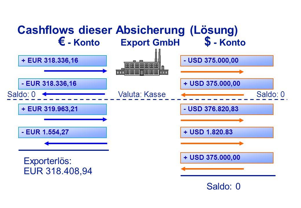 Cashflows dieser Absicherung € - Konto Export GmbH $ - Konto USD-VerkaufUSD-KreditaufnahmeUSD-KreditrückzahlungUSD-Kauf (Kreditzinsen)USD-ExporteingangEUR-AnkaufEUR-AnlageEUR-Fälligkeit AnlageEUR-Verkauf (USD-Zins) Saldo: 0 Exporterlös in EUR - Aufwand = Kalkulation / Ertrag Saldo: 0 Valuta: Kasse Saldo: 0