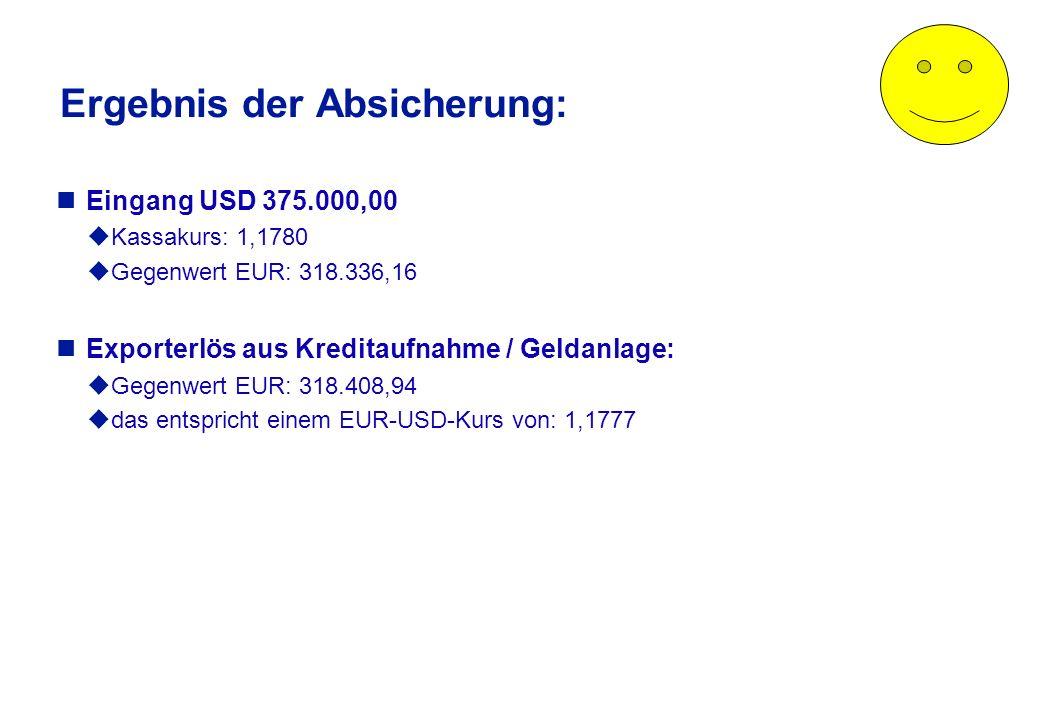 Cashflows dieser Absicherung (Lösung) € - Konto Export GmbH $ - Konto - USD 375.000,00+ USD 375.000,00- USD 376.820,83+ USD 1.820.83+ USD 375.000,00+ EUR 318.336,16- EUR 318.336,16+ EUR 319.963,21- EUR 1.554,27 Saldo: 0 Exporterlös: EUR 318.408,94 Saldo: 0 Valuta: Kasse Saldo: 0