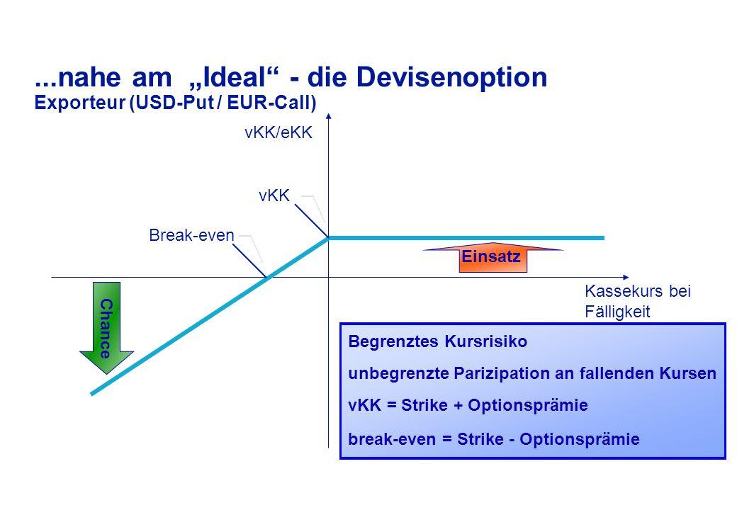 """RisikoChance Kassekurs bei Fälligkeit vKK/eKK leider unrealistisch es gibt keine risikolosen Gewinne Die """"ideale Absicherung Exporteur (Kursbasis EUR/USD) Terminkurs"""