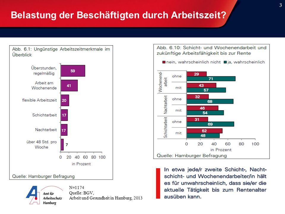 Belastung der Beschäftigten durch Arbeitszeit? 3 N=1174 Quelle: BGV, Arbeit und Gesundheit in Hamburg, 2013