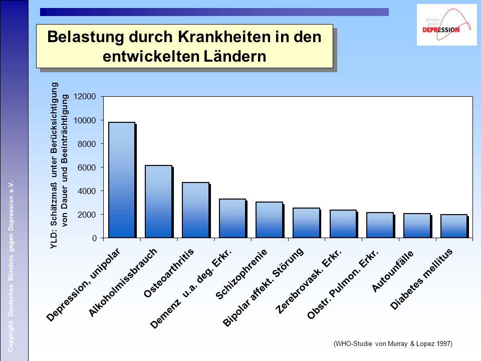 Copyright: Deutsches Bündnis gegen Depression e.V. Belastung durch Krankheiten in den entwickelten Ländern 0 2000 4000 6000 8000 10000 12000 Depressio