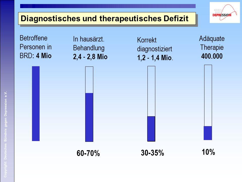 Copyright: Deutsches Bündnis gegen Depression e.V. Diagnostisches und therapeutisches Defizit Betroffene Personen in BRD : 4 Mio 60-70% In hausärzt. B