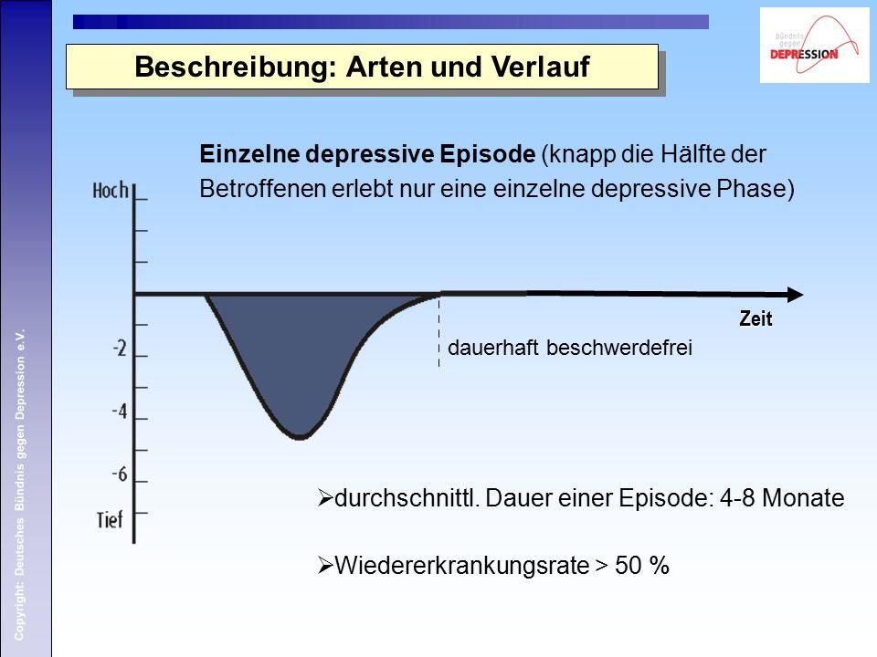 Copyright: Deutsches Bündnis gegen Depression e.V. Beschreibung: Arten und Verlauf Einzelne depressive Episode (knapp die Hälfte der Betroffenen erleb