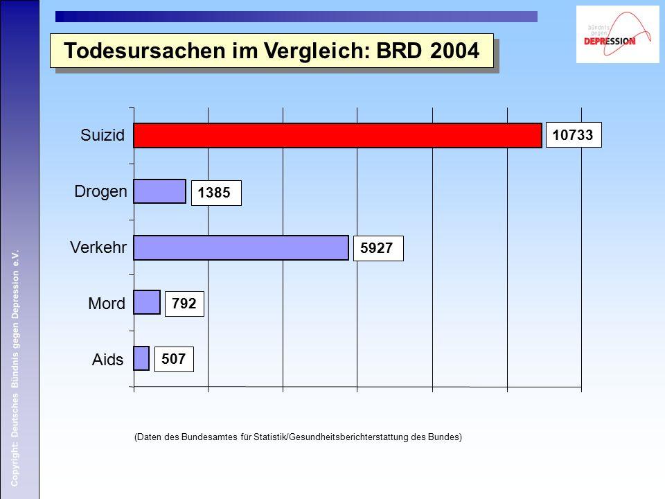 Copyright: Deutsches Bündnis gegen Depression e.V. Aids Mord Verkehr Drogen Suizid Todesursachen im Vergleich: BRD 2004 (Daten des Bundesamtes für Sta