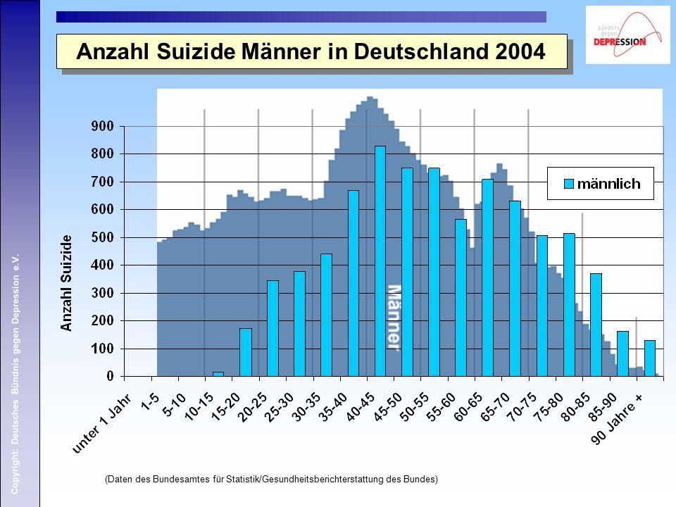 Copyright: Deutsches Bündnis gegen Depression e.V. Anzahl Suizide Männer in Deutschland 2004 (Daten des Bundesamtes für Statistik/Gesundheitsberichter