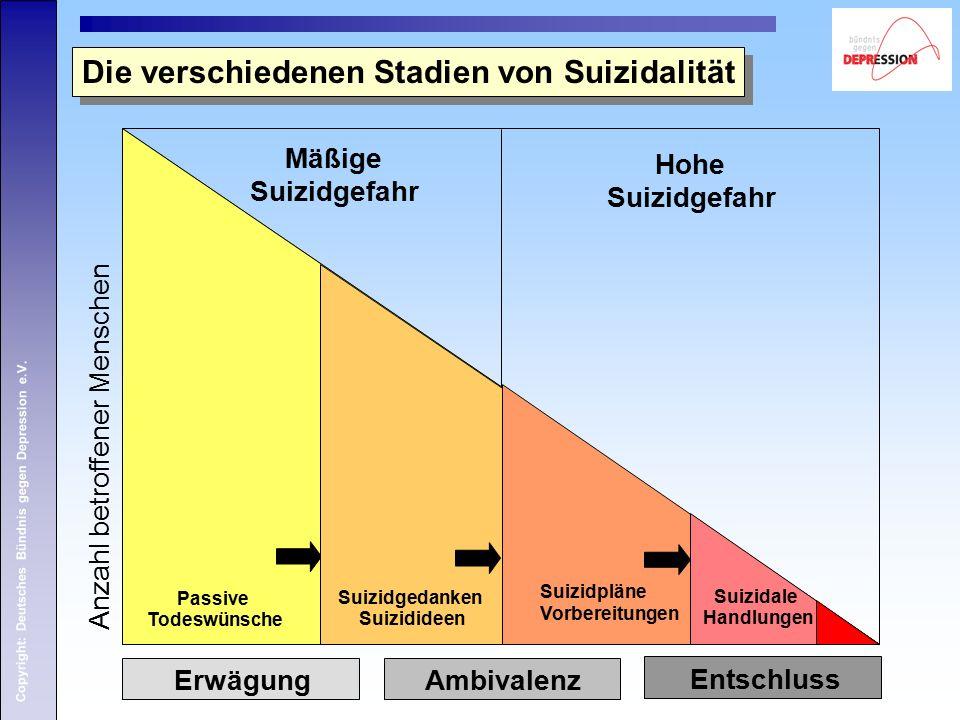 Copyright: Deutsches Bündnis gegen Depression e.V. Die verschiedenen Stadien von Suizidalität Passive Todeswünsche Suizidgedanken Suizidideen Suizidpl