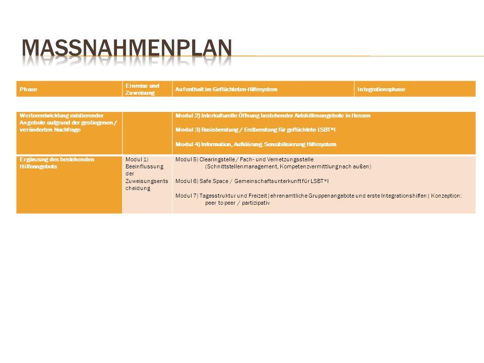 Phase Einreise und Zuweisung Aufenthalt im Geflüchteten-HilfesystemIntegrationsphase Weiterentwicklung existierender Angebote aufgrund der gestiegenen