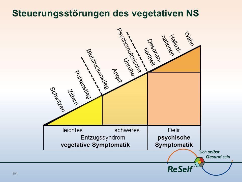 Steuerungsstörungen des vegetativen NS 101 leichtes schweres Entzugssyndrom vegetative Symptomatik Delir psychische Symptomatik Wahn Halluzi- nationen
