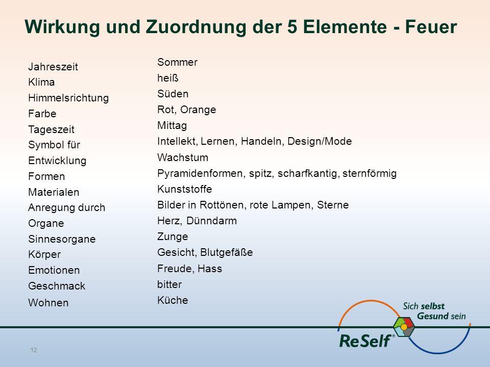 Wirkung und Zuordnung der 5 Elemente - Feuer Sommer heiß Süden Rot, Orange Mittag Intellekt, Lernen, Handeln, Design/Mode Wachstum Pyramidenformen, sp
