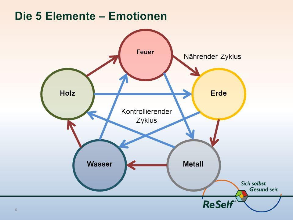 Die 5 Elemente – Emotionen 8 Feuer Holz WasserMetall Erde Kontrollierender Zyklus Nährender Zyklus