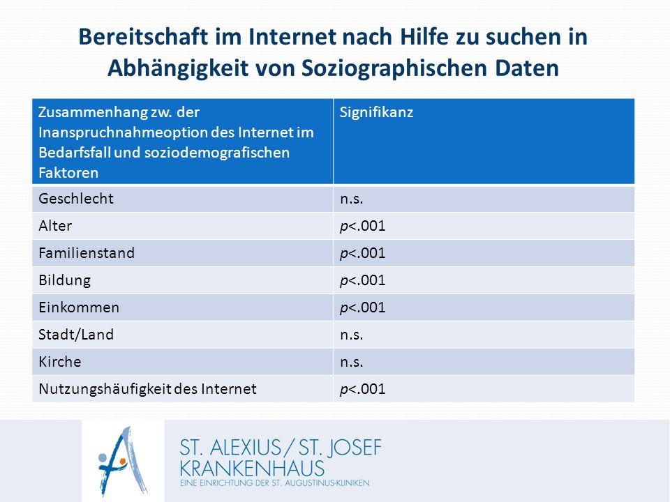 Bereitschaft im Internet nach Hilfe zu suchen in Abhängigkeit von Soziographischen Daten Zusammenhang zw.