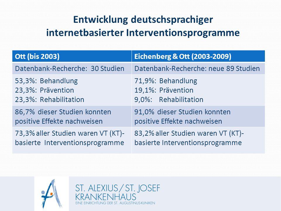 Entwicklung deutschsprachiger internetbasierter Interventionsprogramme Ott (bis 2003)Eichenberg & Ott (2003-2009) Datenbank-Recherche: 30 StudienDatenbank-Recherche: neue 89 Studien 53,3%: Behandlung 23,3%: Prävention 23,3%: Rehabilitation 71,9%: Behandlung 19,1%: Prävention 9,0%: Rehabilitation 86,7% dieser Studien konnten positive Effekte nachweisen 91,0% dieser Studien konnten positive Effekte nachweisen 73,3% aller Studien waren VT (KT)- basierte Interventionsprogramme 83,2% aller Studien waren VT (KT)- basierte Interventionsprogramme