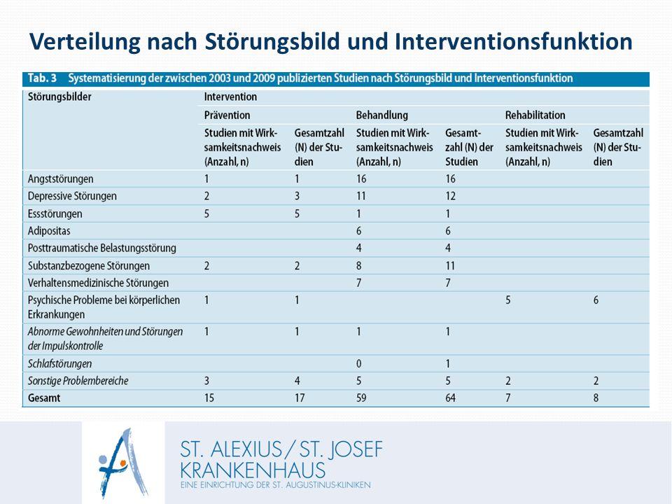 Verteilung nach Störungsbild und Interventionsfunktion