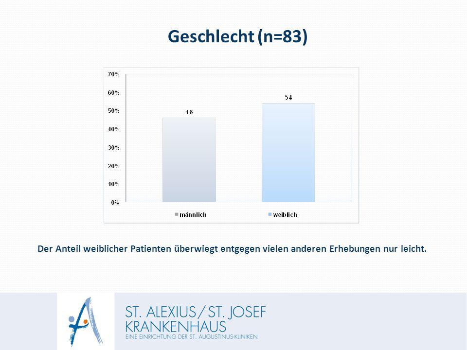 Geschlecht (n=83) Der Anteil weiblicher Patienten überwiegt entgegen vielen anderen Erhebungen nur leicht.