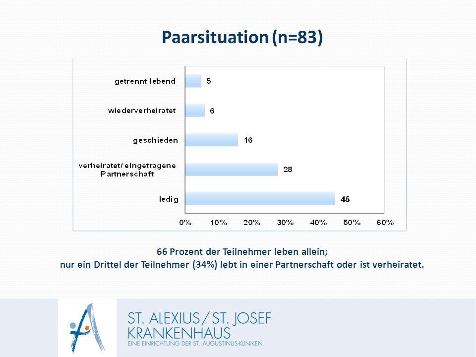 Paarsituation (n=83) 66 Prozent der Teilnehmer leben allein; nur ein Drittel der Teilnehmer (34%) lebt in einer Partnerschaft oder ist verheiratet.