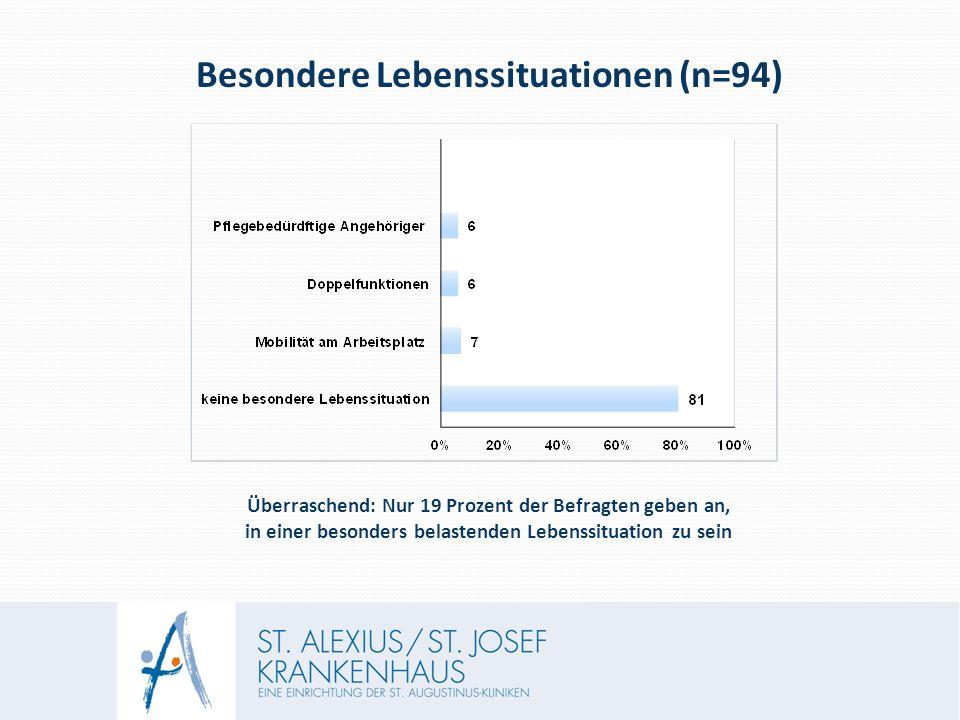Besondere Lebenssituationen (n=94) Überraschend: Nur 19 Prozent der Befragten geben an, in einer besonders belastenden Lebenssituation zu sein