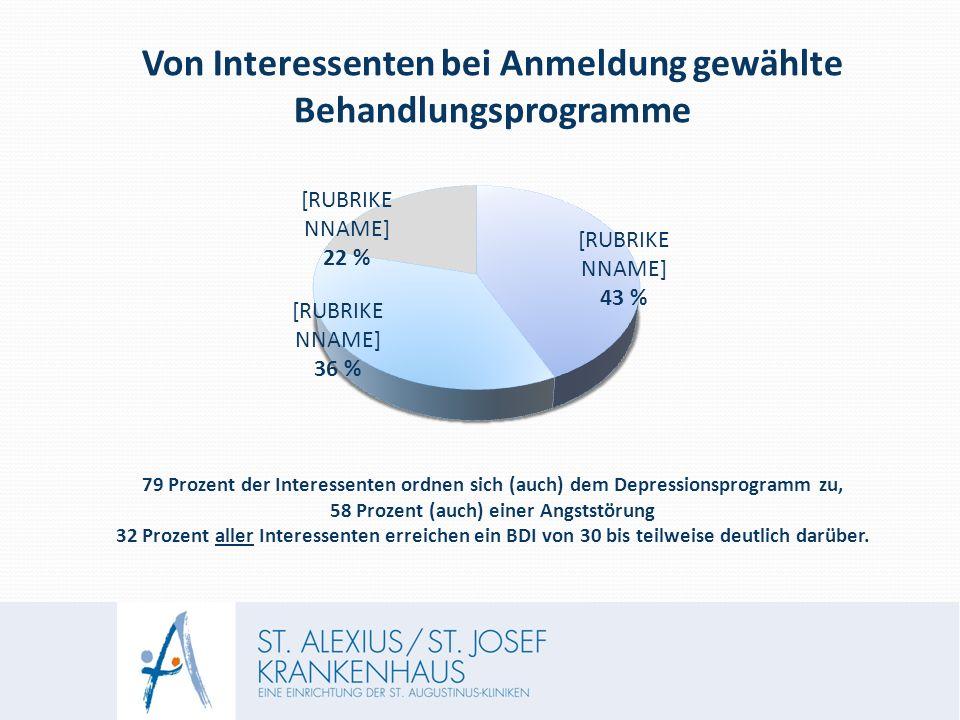 Von Interessenten bei Anmeldung gewählte Behandlungsprogramme 79 Prozent der Interessenten ordnen sich (auch) dem Depressionsprogramm zu, 58 Prozent (auch) einer Angststörung 32 Prozent aller Interessenten erreichen ein BDI von 30 bis teilweise deutlich darüber.