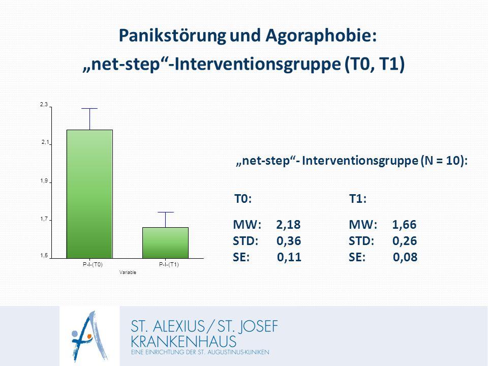 """Panikstörung und Agoraphobie: """"net-step -Interventionsgruppe (T0, T1) """"net-step - Interventionsgruppe (N = 10): T0: T1: MW: 2,18 MW: 1,66 STD: 0,36 STD: 0,26 SE: 0,11 SE: 0,08 Variable P-I-(T0) P-I-(T1) 1,5 1,7 1,9 2,1 2,3"""