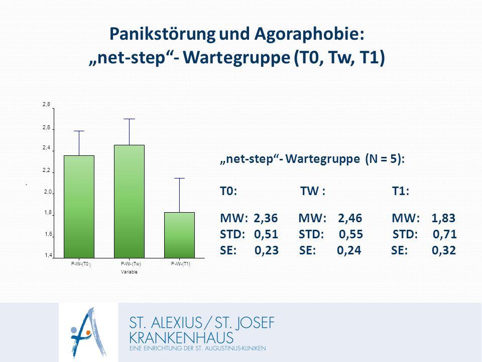 """Panikstörung und Agoraphobie: """"net-step - Wartegruppe (T0, Tw, T1) """"net-step - Wartegruppe (N = 5): T0: TW : T1: MW: 2,36 MW: 2,46 MW: 1,83 STD: 0,51 STD: 0,55 STD: 0,71 SE: 0,23 SE: 0,24 SE: 0,32 - Variable P-W-(T0 ) P-W-(Tw) P-W-(T1) 1,4 1,6 1,8 2,0 2,2 2,4 2,6 2,8"""