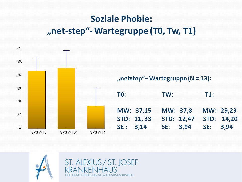 """Soziale Phobie: """"net-step - Wartegruppe (T0, Tw, T1) SPS W T0 SPS W TW SPS W T1 24 27 30 33 36 39 42 """"netstep – Wartegruppe (N = 13): T0: TW: T1: MW: 37,15 MW: 37,8 MW: 29,23 STD: 11, 33 STD: 12,47 STD: 14,20 SE : 3,14 SE: 3,94 SE: 3,94"""