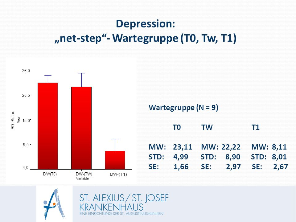 "Depression: ""net-step - Wartegruppe (T0, Tw, T1) BDI-Score - Variable M e a n DW(T0)DW-(TW) DW-(T1) 4,0 9,5 15,0 20,5 26,0 Wartegruppe (N = 9) T0 TW T1 MW: 23,11 MW: 22,22 MW: 8,11 STD: 4,99 STD: 8,90 STD: 8,01 SE: 1,66 SE: 2,97 SE: 2,67"