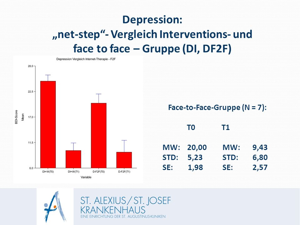 "Depression: ""net-step - Vergleich Interventions- und face to face – Gruppe (DI, DF2F) Face-to-Face-Gruppe (N = 7): T0 T1 MW: 20,00 MW: 9,43 STD: 5,23STD:6,80 SE: 1,98SE:2,57"