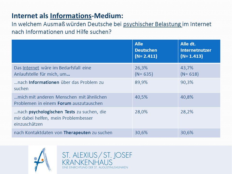 Internet als Informations-Medium: In welchem Ausmaß würden Deutsche bei psychischer Belastung im Internet nach Informationen und Hilfe suchen.