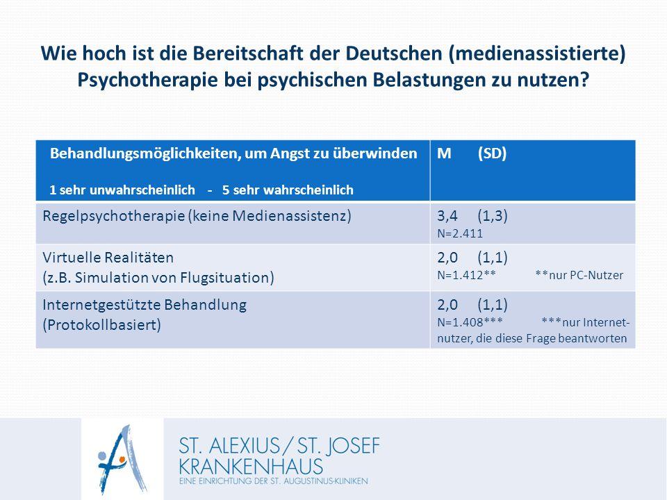 Wie hoch ist die Bereitschaft der Deutschen (medienassistierte) Psychotherapie bei psychischen Belastungen zu nutzen.