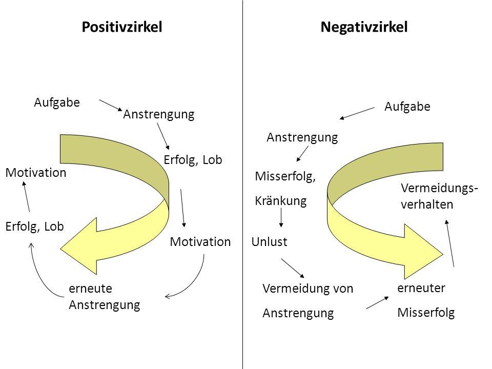 Aufgabe Erfolg, Lob Anstrengung Motivation erneute Anstrengung Erfolg, Lob Motivation Aufgabe Anstrengung Misserfolg, Kränkung Unlust Vermeidung von A