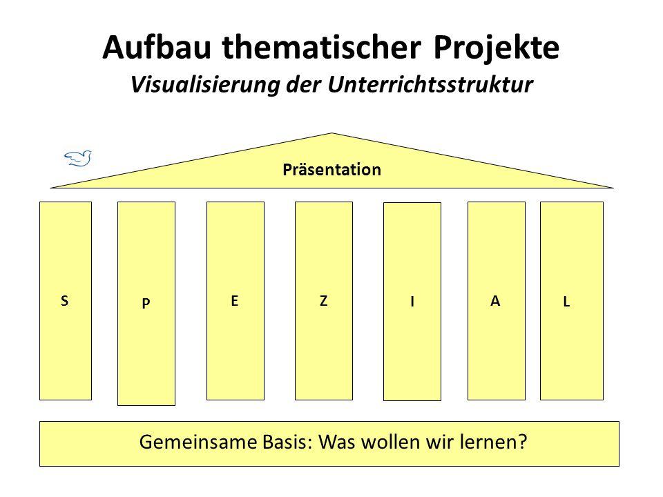 Aufbau thematischer Projekte Visualisierung der Unterrichtsstruktur S P EZ I A Gemeinsame Basis: Was wollen wir lernen? L Präsentation