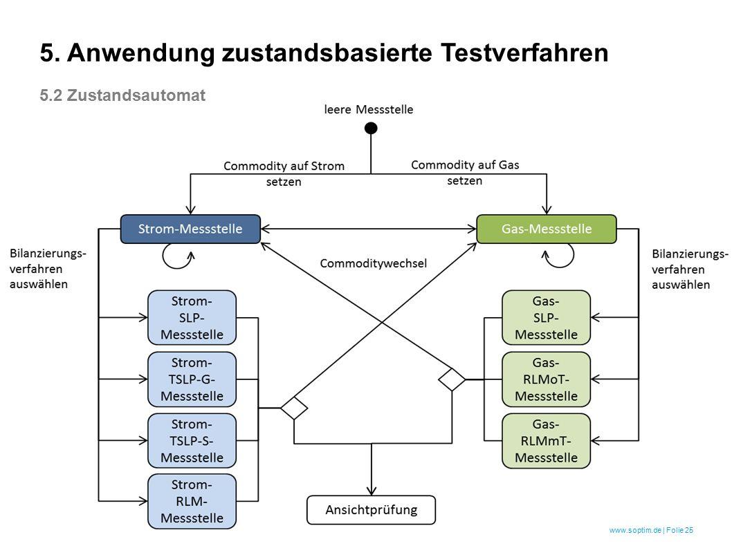 www.soptim.de | Folie 25 5. Anwendung zustandsbasierte Testverfahren 5.2 Zustandsautomat
