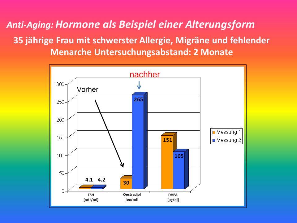 Anti-Aging: Hormone als Beispiel einer Alterungsform 35 jährige Frau mit schwerster Allergie, Migräne und fehlender Menarche Untersuchungsabstand: 2 Monate FSH [mU/ml] Oestradiol [pg/ml] DHEA [µg/dl] 4.14.2 30 265 151 105 Vorher nachher