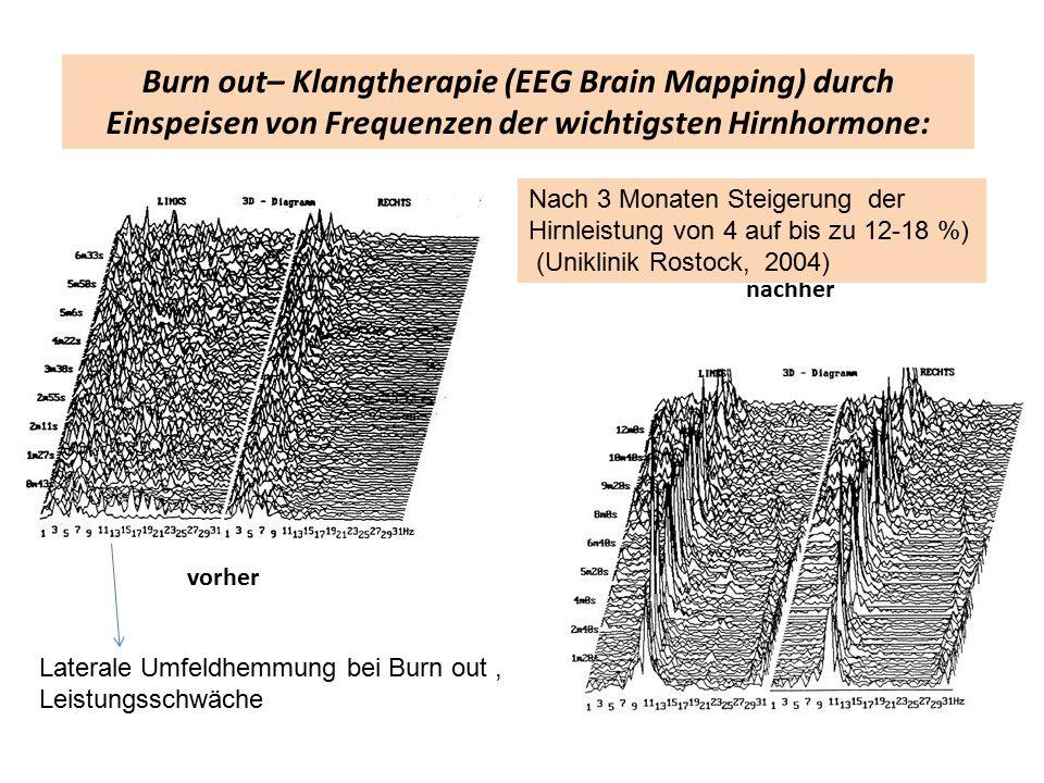 Burn out– Klangtherapie (EEG Brain Mapping) durch Einspeisen von Frequenzen der wichtigsten Hirnhormone: vorher nachher Laterale Umfeldhemmung bei Burn out, Leistungsschwäche Nach 3 Monaten Steigerung der Hirnleistung von 4 auf bis zu 12-18 %) (Uniklinik Rostock, 2004)
