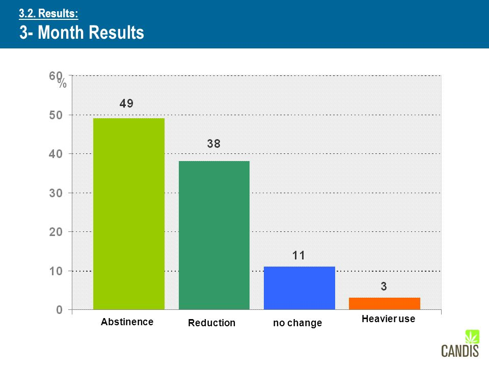 % Abstinence Reduction no change Heavier use 3.2. Results: 3- Month Results