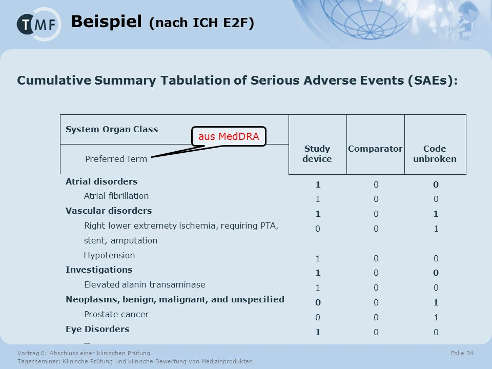 Vortrag 6: Abschluss einer klinischen Prüfung Tagesseminar: Klinische Prüfung und klinische Bewertung von Medizinprodukten Folie 34 Study device Preferred Term System Organ Class Beispiel (nach ICH E2F) aus MedDRA Cumulative Summary Tabulation of Serious Adverse Events (SAEs) : ComparatorCode unbroken Atrial disorders Atrial fibrillation Vascular disorders Right lower extremety ischemia, requiring PTA, stent, amputation Hypotension Investigations Elevated alanin transaminase Neoplasms, benign, malignant, and unspecified Prostate cancer Eye Disorders … 11101110011110111001 00110001100011000110 00000000000000000000