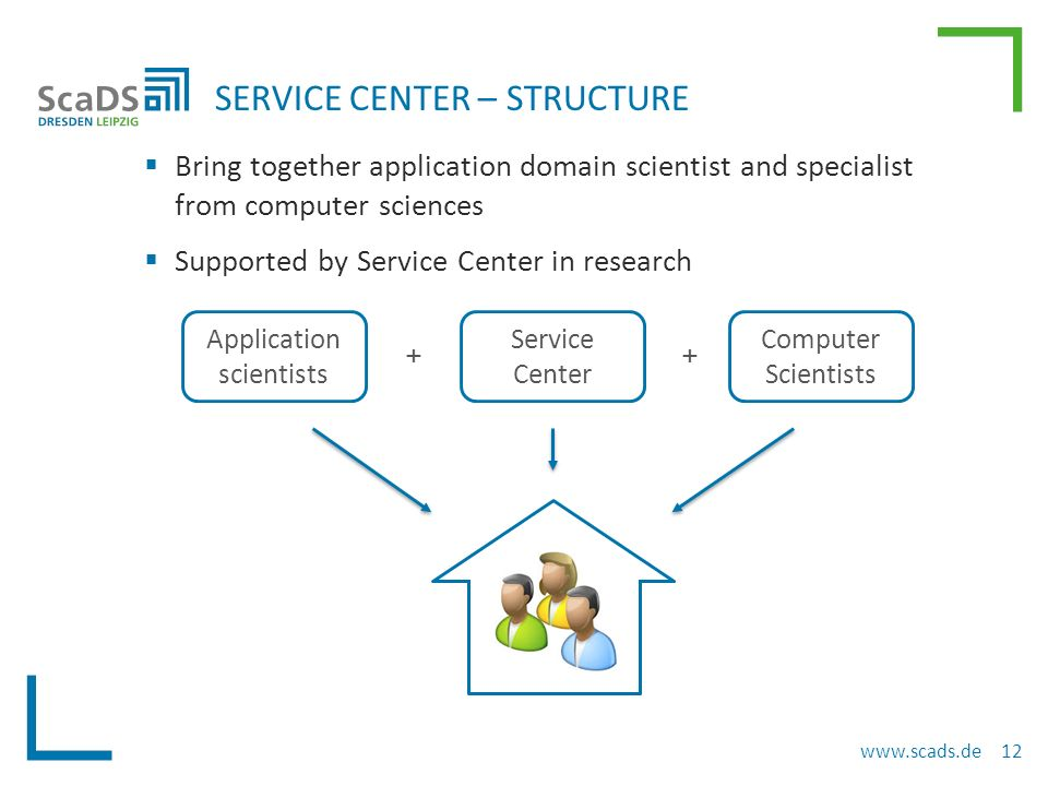  Bring together application domain scientist and specialist from computer sciences  Supported by Service Center in research SERVICE CENTER – STRUCTURE www.scads.de 12 Application scientists Computer Scientists Service Center ++