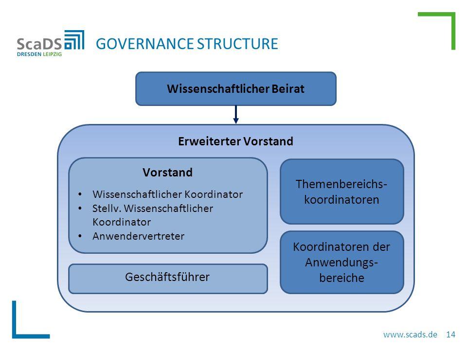 GOVERNANCE STRUCTURE www.scads.de 14 Erweiterter Vorstand Wissenschaftlicher Beirat Vorstand Wissenschaftlicher Koordinator Stellv.