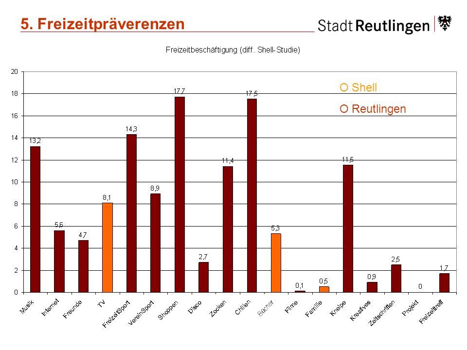 O Shell O Reutlingen