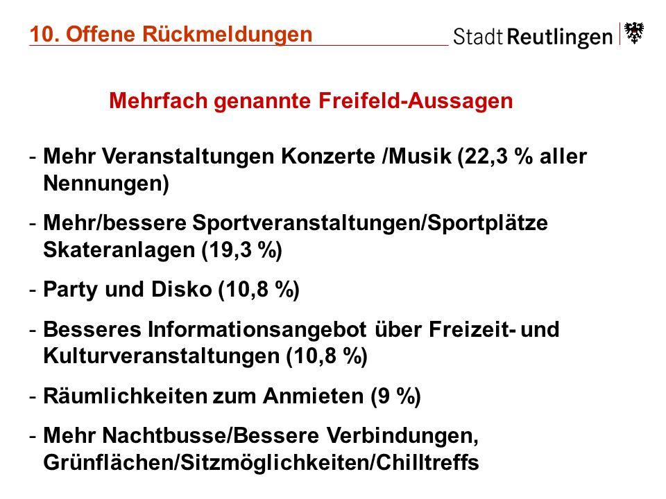 10. Offene Rückmeldungen Mehrfach genannte Freifeld-Aussagen -Mehr Veranstaltungen Konzerte /Musik (22,3 % aller Nennungen) -Mehr/bessere Sportveranst