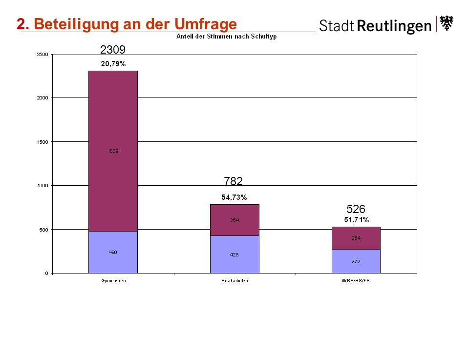 Zusammenfassung - Thesen -Die Freizeittreffs rangieren bei den fünf beliebtesten Freizeitaktivitäten mit 6,7 % der Nennungen analog zur Shellstudie (5 %) an letzter Stelle.