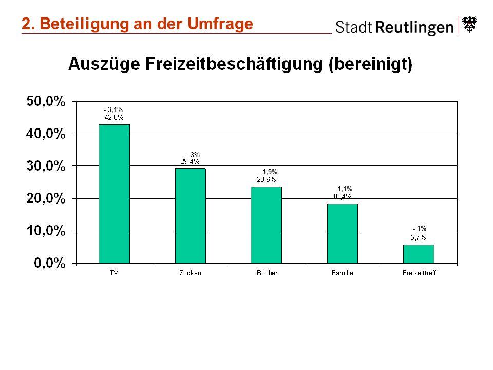 - 3,1% - 3% - 1,9% - 1,1% - 1% 2. Beteiligung an der Umfrage