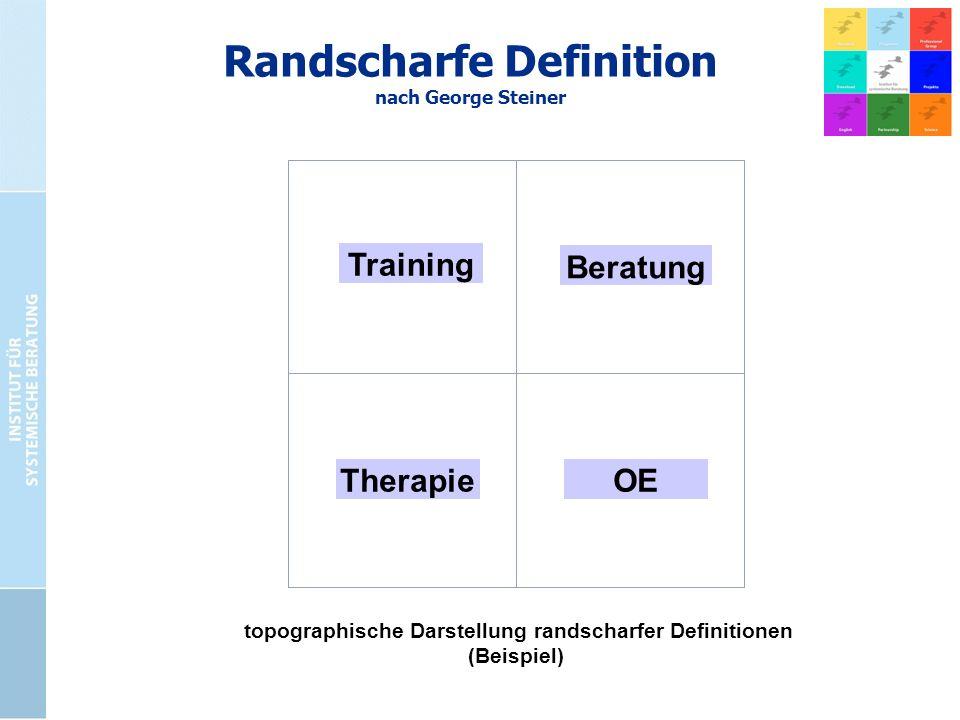 Randscharfe Definition nach George Steiner Training topographische Darstellung randscharfer Definitionen (Beispiel) TherapieOE Beratung