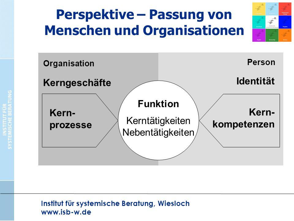 Perspektive – Passung von Menschen und Organisationen Institut für systemische Beratung, Wiesloch www.isb-w.de Funktion Kerntätigkeiten Nebentätigkeit
