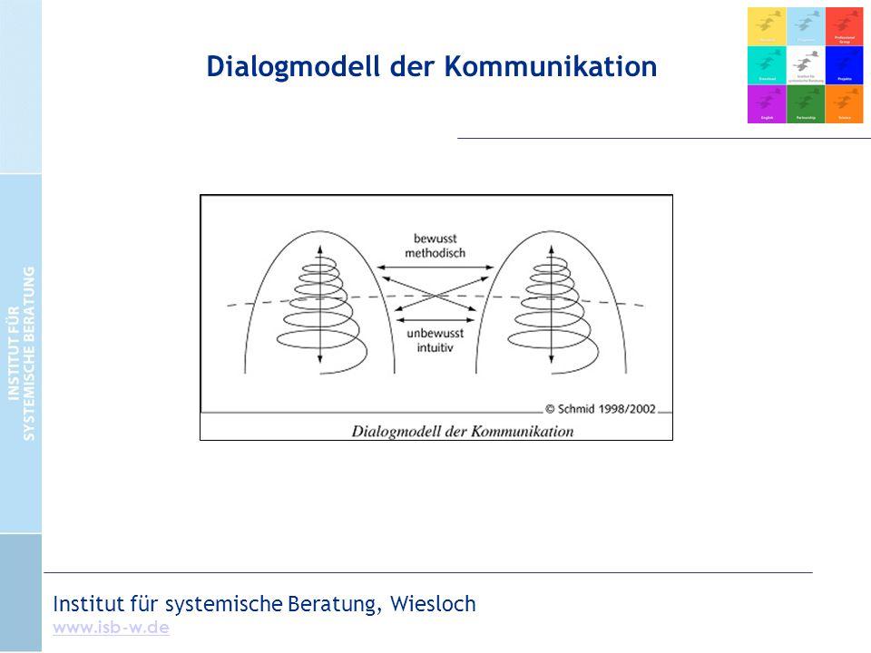 Institut für systemische Beratung, Wiesloch www.isb-w.de Dialogmodell der Kommunikation