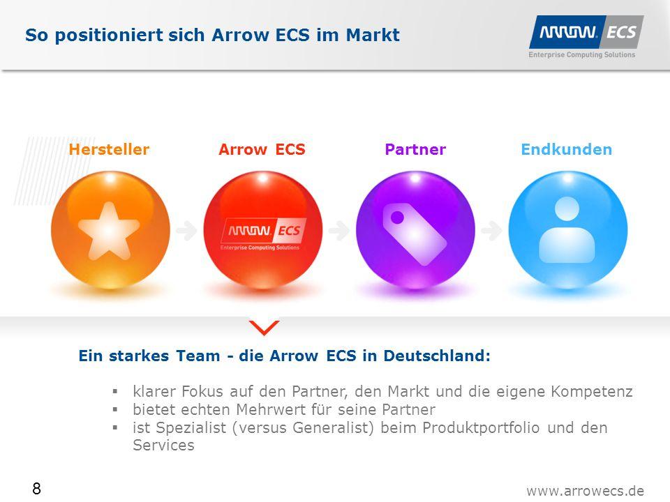 www.arrowecs.de 8 So positioniert sich Arrow ECS im Markt EndkundenPartnerHerstellerArrow ECS Ein starkes Team - die Arrow ECS in Deutschland:  klarer Fokus auf den Partner, den Markt und die eigene Kompetenz  bietet echten Mehrwert für seine Partner  ist Spezialist (versus Generalist) beim Produktportfolio und den Services