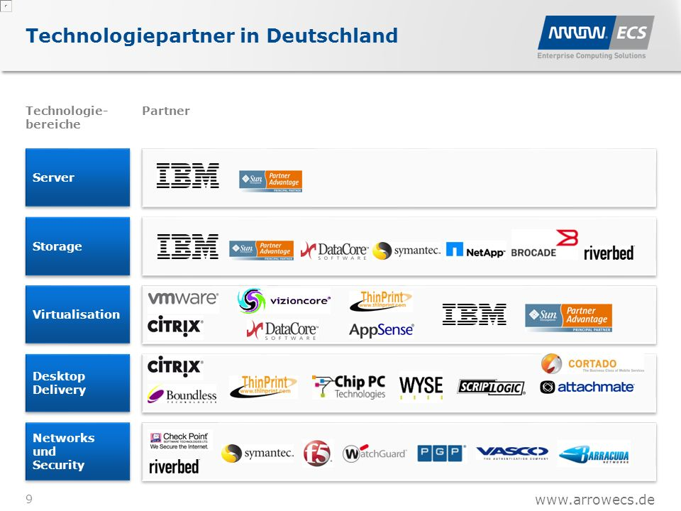 Server Technologiepartner in Deutschland 9 Technologie- bereiche Partner Storage Virtualisation Desktop Delivery Networks und Security