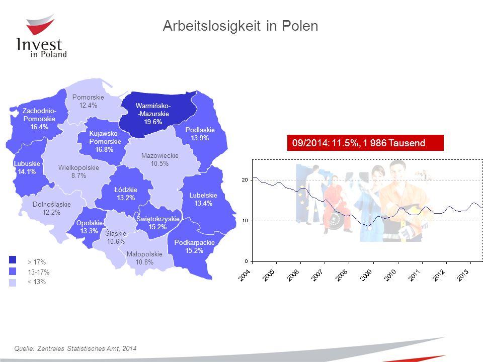 Quelle: Zentrales Statistisches Amt, 2014 09/2014: 11.5%, 1 986 Tausend Arbeitslosigkeit in Polen Mazowieckie 10.5% Podlaskie 13.9% Lubelskie 13.4% Podkarpackie 15.2% Małopolskie 10.8% Śląskie 10.6% Opolskie 13.3% Dolnośląskie 12.2% Lubuskie 14.1% Świętokrzyskie 15.2% Łódzkie 13.2% Wielkopolskie 8.7% Warmińsko- -Mazurskie 19.6% Pomorskie 12.4% Kujawsko- -Pomorskie 16.8% Zachodnio- Pomorskie 16.4% > 17% 13-17% < 13%